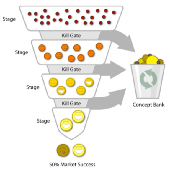stage-gating visual example demonstrating how the funnel thins through each next stage