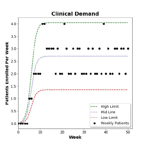a quant modeling example of clinic demand