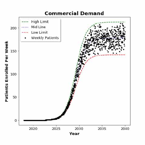 A quant model example of demand modeled over time