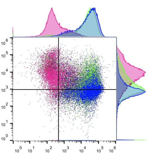 Flow cytometry plot2 example