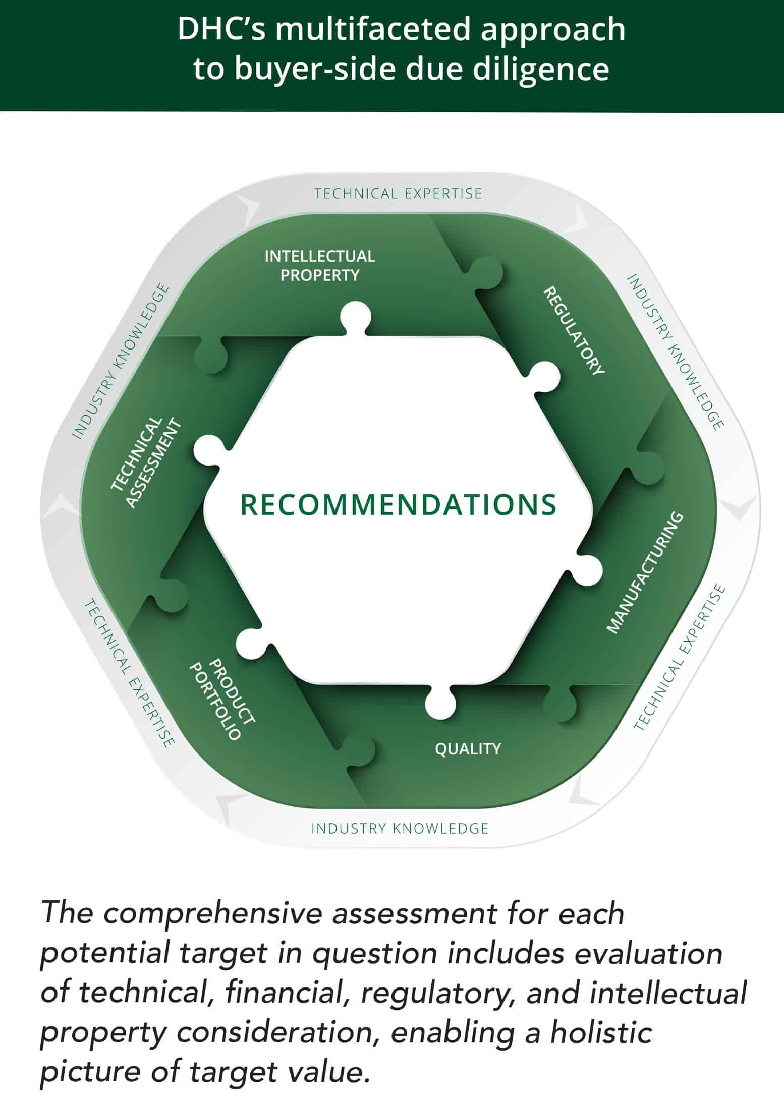 puzzle piece graphic showing the various elements of our due diligence approach