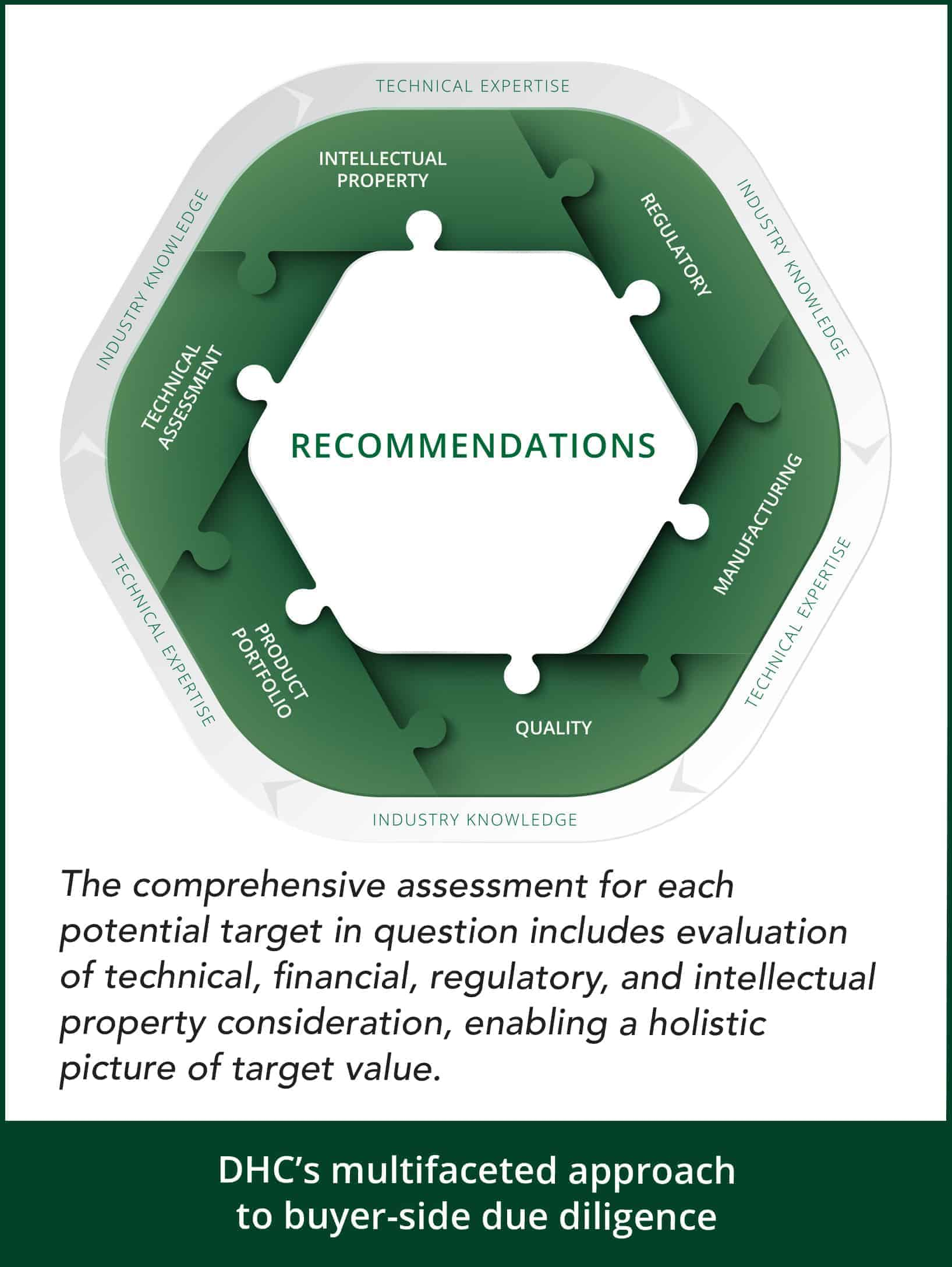 A puzzle, showing that DHC diligence recommendations are linked to many other elements of the field.