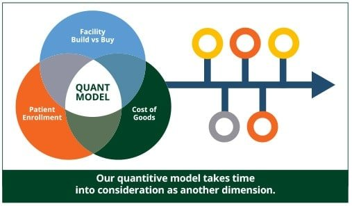 Quantitive Model diagram demonstrates taking time into consideration as another dimension