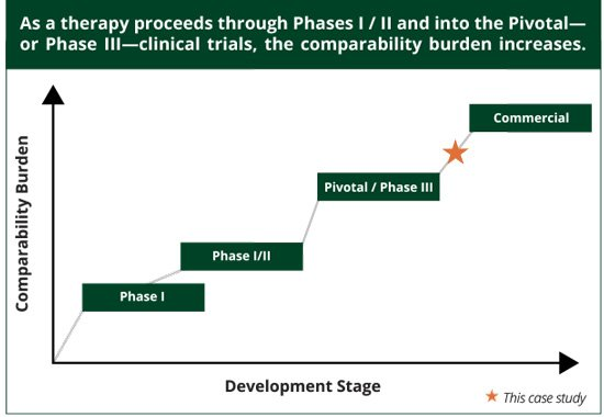 This graph demonstrates how, as a therapy proceeds through Phases 1 and 2 and into the Pivotal - or Phase 3 - clinical trials, the comparability burden increases. It also includes a star demonstrating where in the process this stage took place: between the Pivotal and Commercial phases.