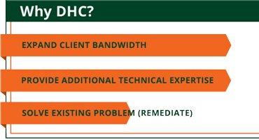 Why DHC graphic